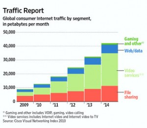 Web data and video services have seen the most Petabyte growth and the net neutrality debate has focused